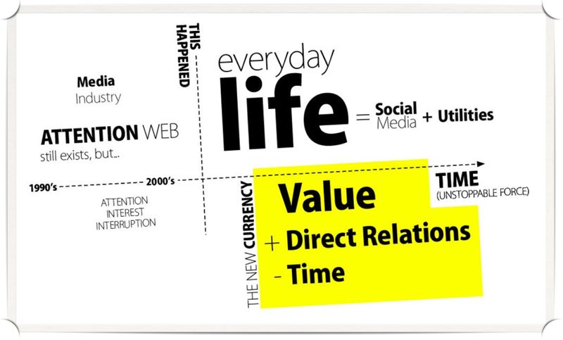 ValueDirectTime2