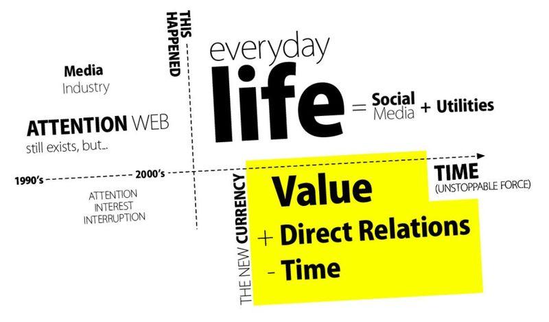 ValueDirectTime