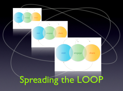 Spreading_the_loop