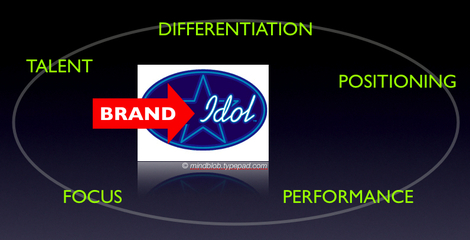 Brand_idol