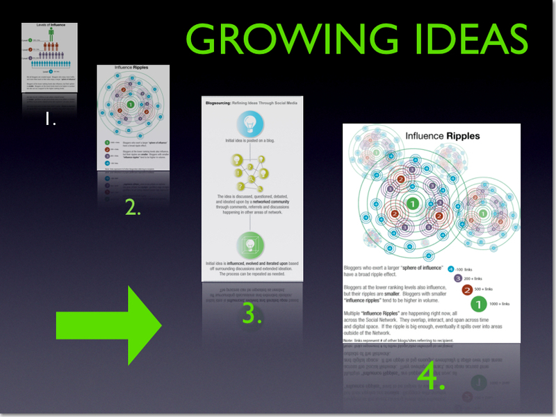 Growing_ideas